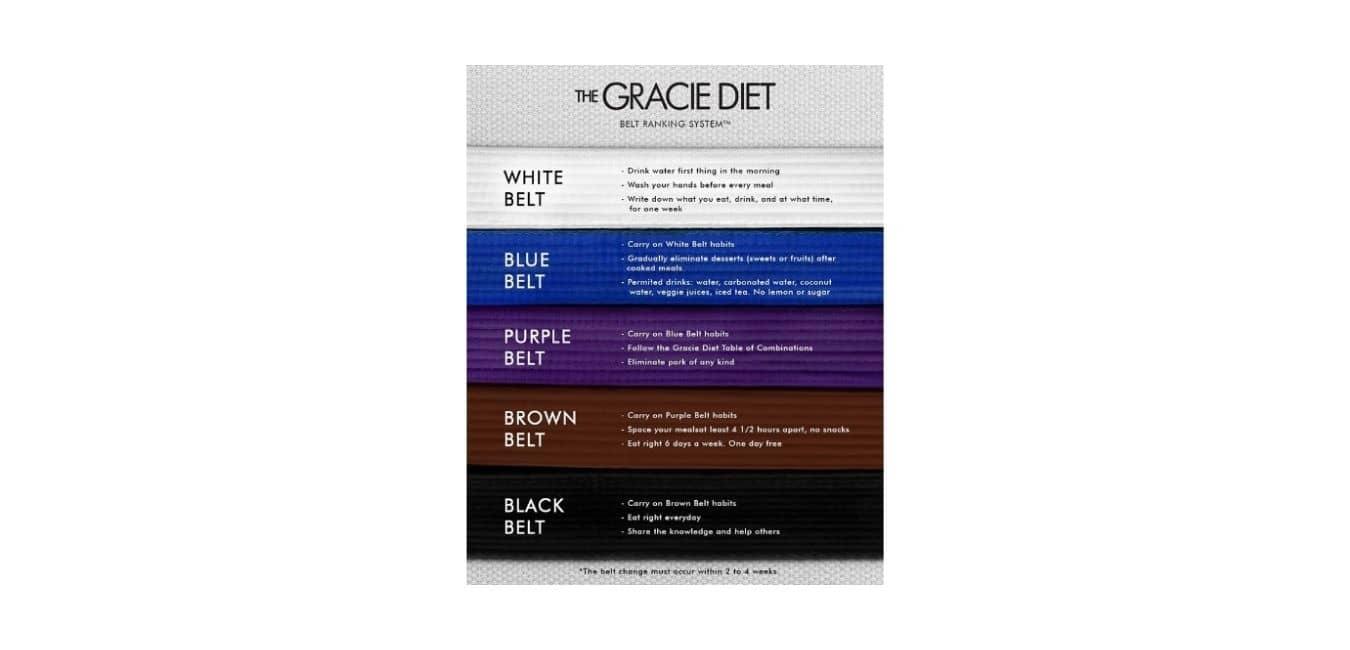 The Gracie Diet Belt System